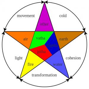 tridosha-wikimedia