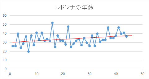 マドンナグラフ